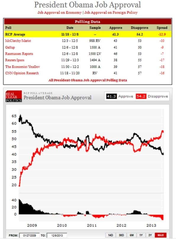 CPD131209 - Obama Job Approval