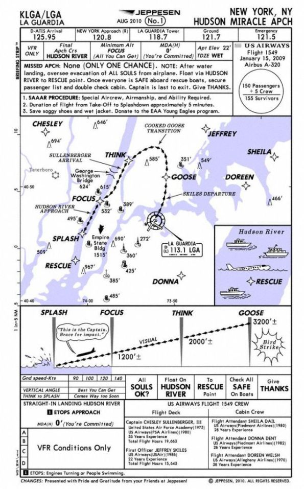 hudson-miracle-approach-chart